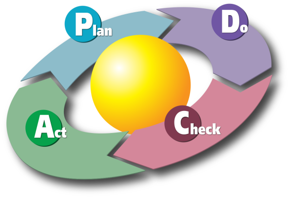 The Deming Cycle: Plan, Do, Check, Act